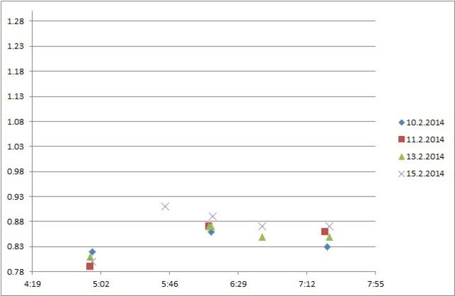 Polar-Smart-Measured%20distance%20vs.%20