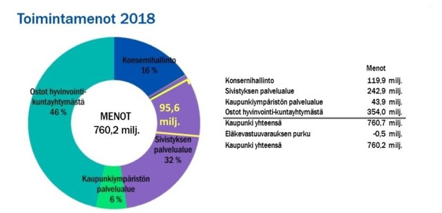Lahden%20toimintamenot%20sivistys%20-per