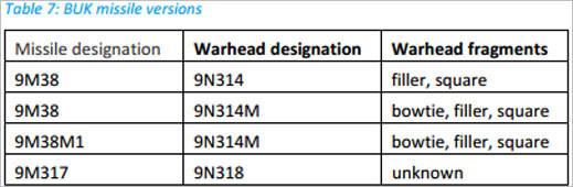 BUK-missile-versions-and-warhead-corresp