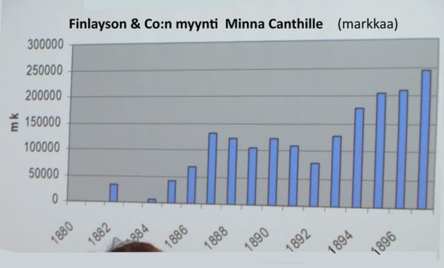 Finlaysonin%20%2Cmyynti%20Canthille.jpg
